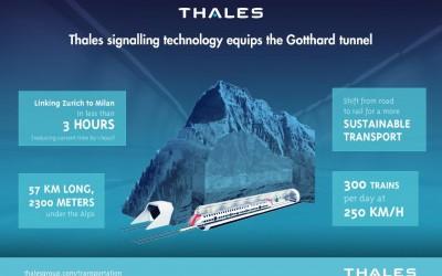 Thales équipe le plus long tunnel ferroviaire du monde.